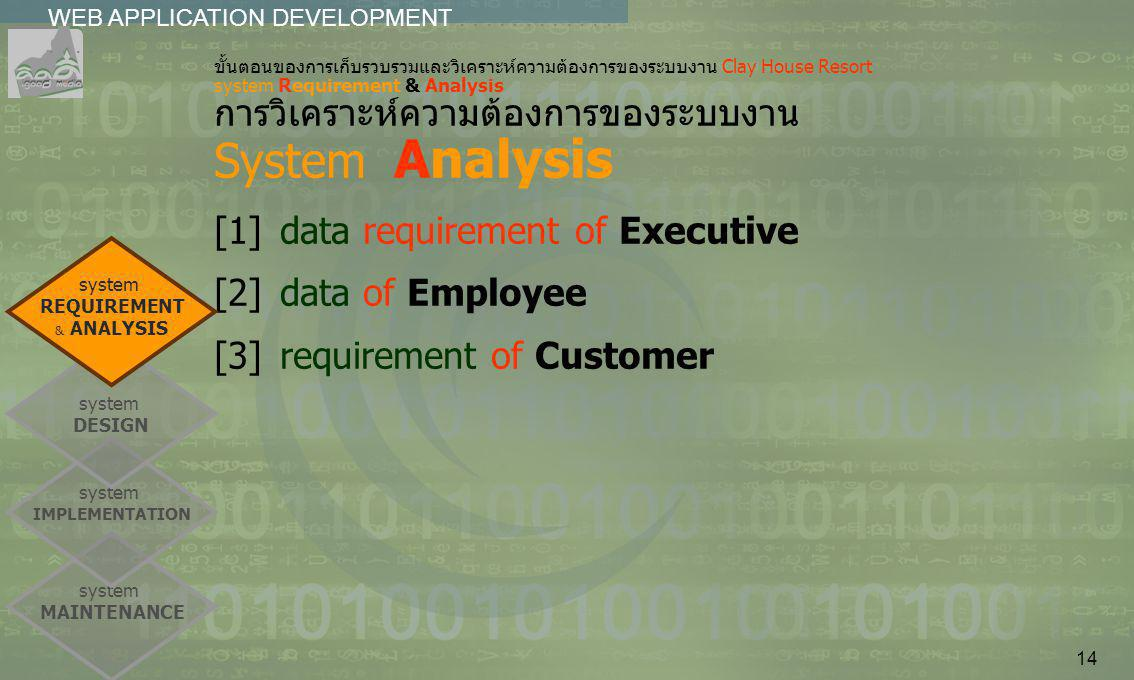 [1] data requirement of Executive [2] data of Employee